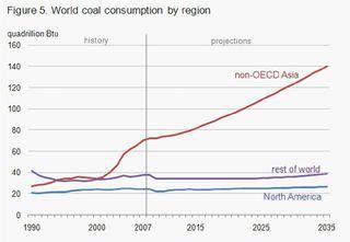 World Coal Consumption