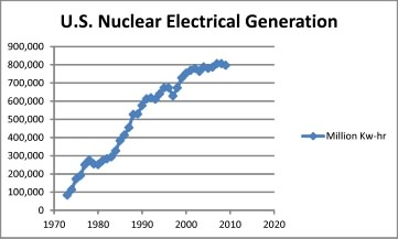Nuclear Electrical Production