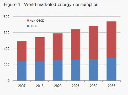 World Energy Consumption