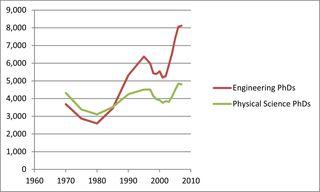 PhD Census