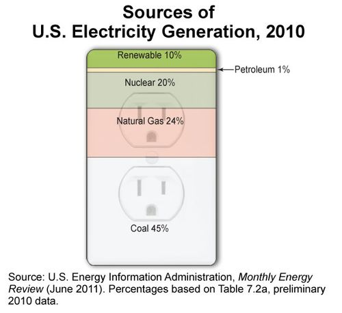 Sources_US_elec_generation-large