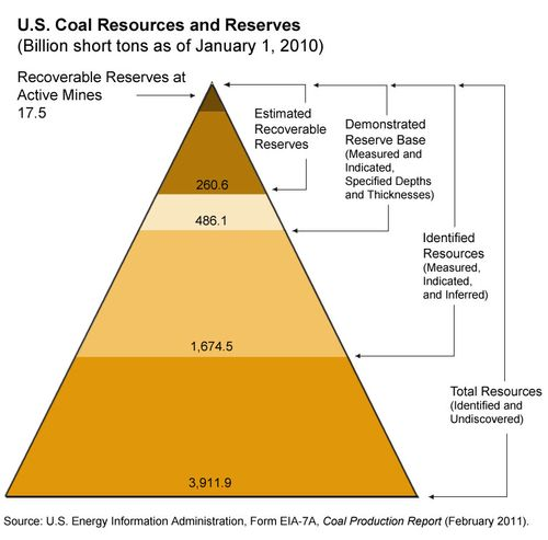 Large_coal_reserves_pyramid