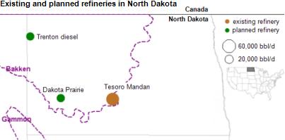 New Refineries