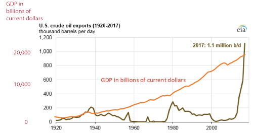 Oil and gdp-01